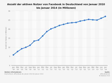 Nutzerstatistik Deutschland