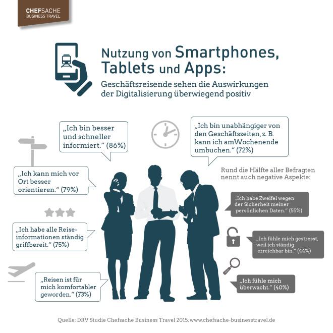 Geschäftsreisen - Digitalisierung